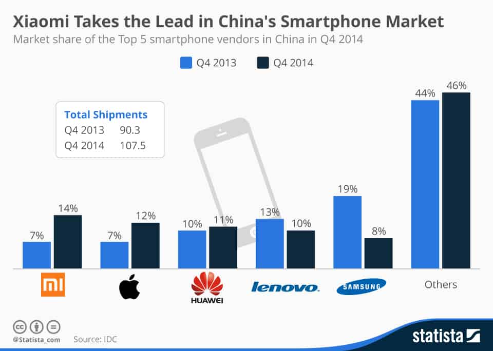 chartoftheday_3241_Top_5_smartphone_vendors_in_China_n