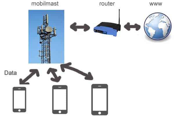 Sådan fungerer mobilt bredbånd (dataoverførsel)