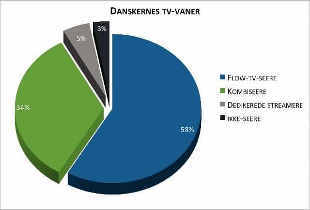 Danskernes-tv-vaner (640x434)