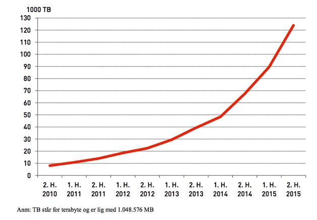 mobildata graf