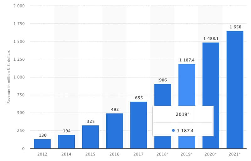Antal dollars i e-sport